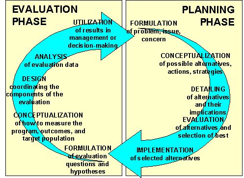 The PlanningEvaluation Cycle An Evaluation Method For Managers