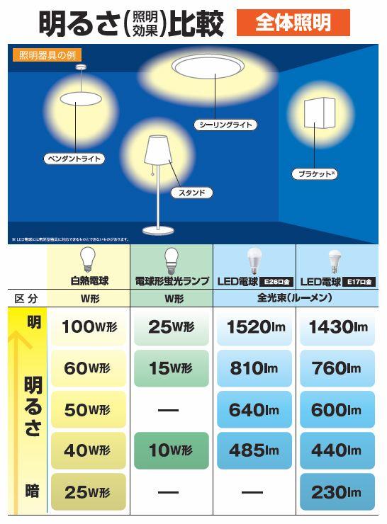 Led電球を導入する前に気を付けたい7つのポイント 電球 Led電球
