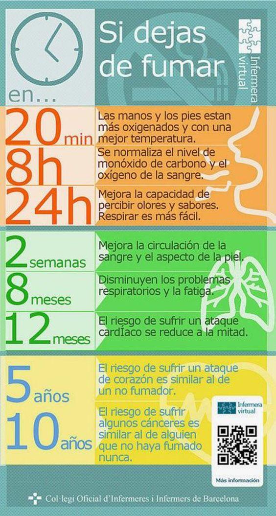 Los beneficios de dejar de fumar a corto y largo plazo