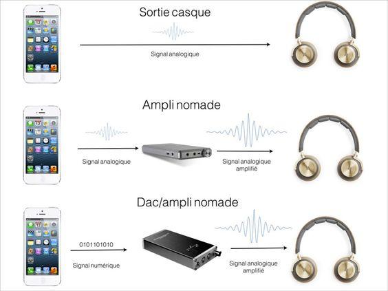 Pour améliorer le son de son smartphone, on peut utiliser un ampli nomade, mais le mieux reste d'utiliser un ampli-DAC USB.