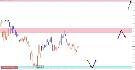 Прогноз по EUR/JPY на 24 июня https://www.instaforex.com/ru/forex_analysis/161063/?x=CZLH  Обзор по EUR/JPYи прогноз на 24 июняПродолжающийся в среднесрочной перспективе временинисходящий тренд вывел цену кросса евро к японской валюте к очередной целевойзоне поддержки. Потенциально разворотный участок графика сформирован графиком крупногомасштаба и может послужить точкой разворота и начала как минимум встречного отката.Вчерашние колебания совпали с ожидаемойпоследовательностью движений. При…