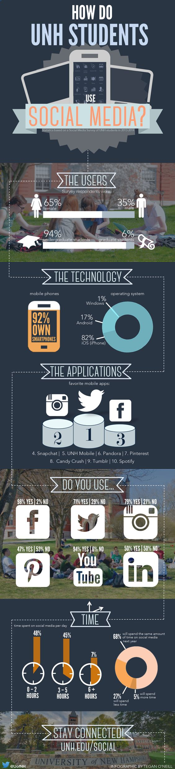 How do you UNH Students use social media in 2014?