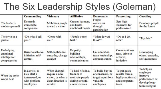 chart leadership styles - Google Search Leadership Pinterest - mutual consensus
