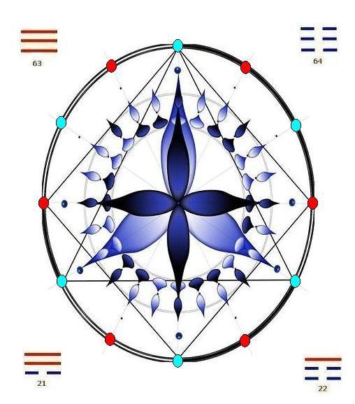 Sept niveaux de conscience