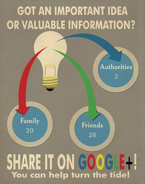 Got an Important idea or valuable Infornation ? #Goohle+  Propaganda Posters