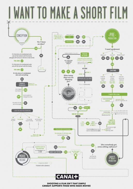 I Want to Make a Short Film - Canal Plus Film Making Flow Charts (The Flow Chart campaign was developed at BETC Paris by Stéphane Xiberras, Olivier Apers, Gregory Ferembach, David Troquier, and Les Graphiquants.)