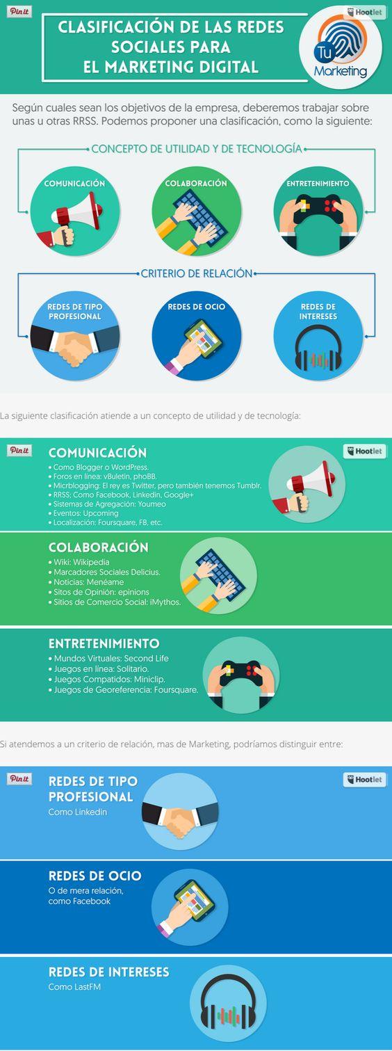 Clasificación de las Redes Sociales para el Marketing Digital