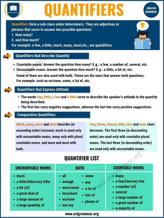Quantifiers In English A Lot Of A Few A Little A Bit English Grammar Pdf Learn English Grammar English Grammar