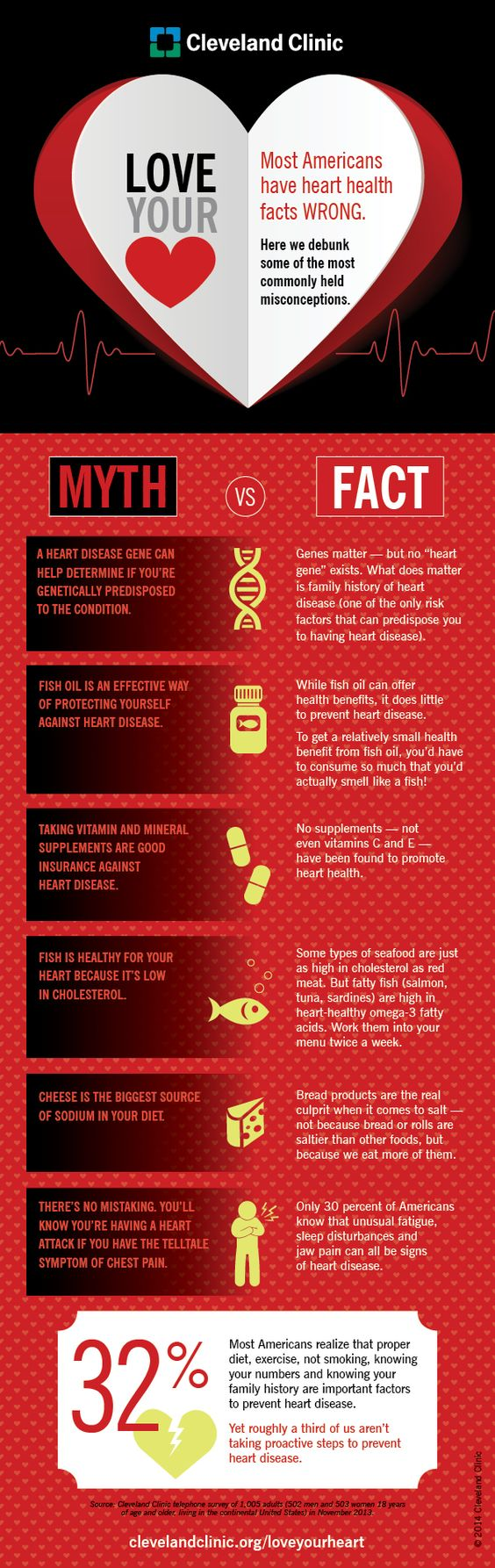 Cleveland Clinic debunks some of the most commonly held misconceptions in this infographic on HealthHub