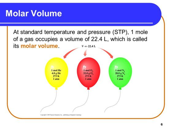 Molar Volume of any Gas at STP is approximately 22.414 Liters