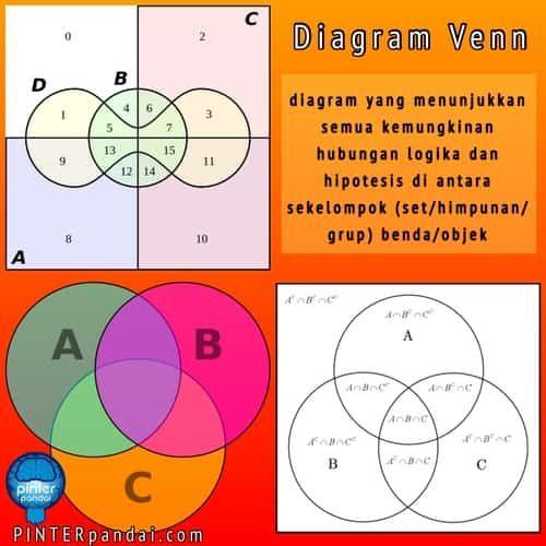 Diagram Venn Himpunan Rumus Cara Gambar Contoh Soal Jawaban Diagram Cara Menggambar Gambar