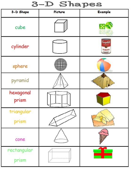 2d And 3d Shapes Grade 3 - 1000 images about geometry ...