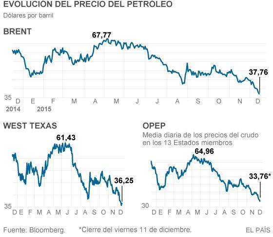 El crudo toca mínimos desde 2008 y el mercado descuenta nuevas caídas   Economía   EL PAÍS http://economia.elpais.com/economia/2015/12/14/actualidad/1450127847_065482.html