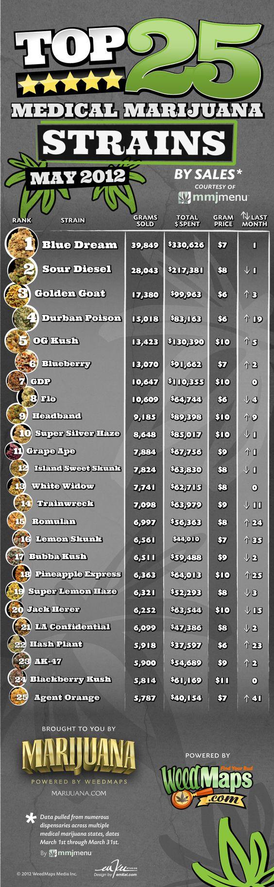 Top 25 Medical Marijuana: May 2012