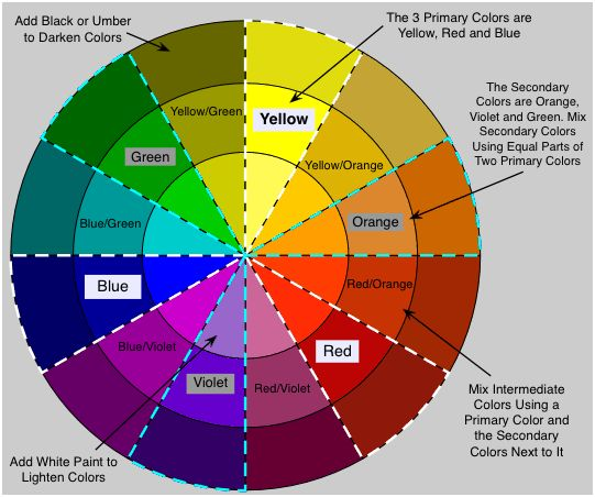 How to Mix Faux Painting Glaze:  color wheel for mixing faux painting glaze and paint colors