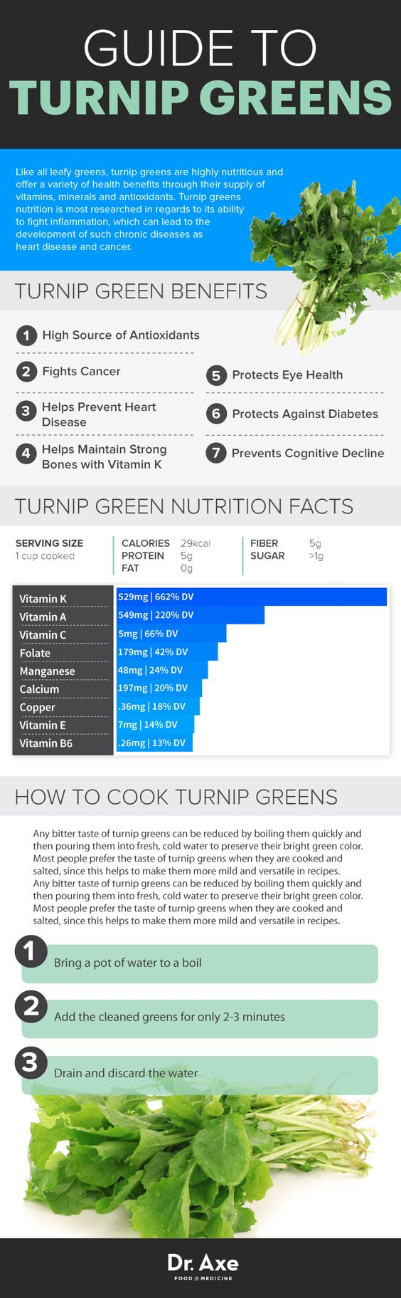 Dr. Axe - Guide to Turnip Greens: