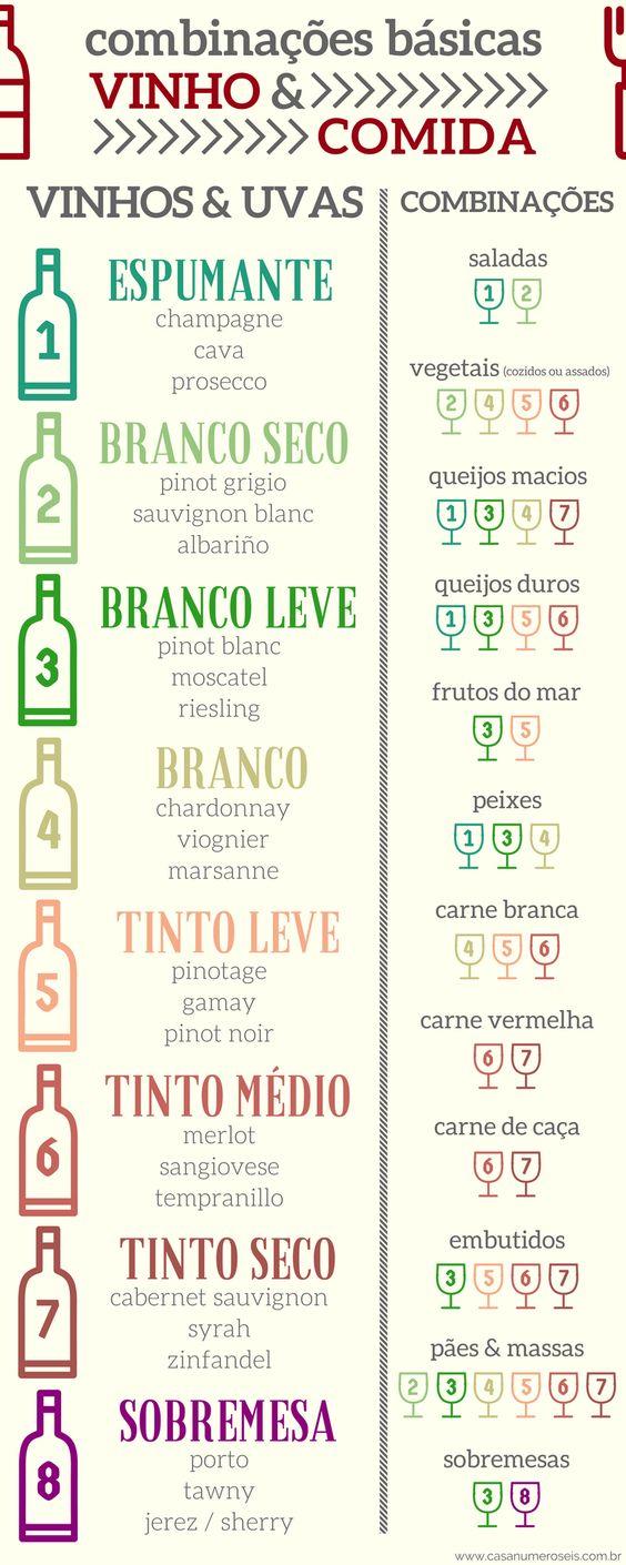 Infográfico - como combinar vinhos e comida: