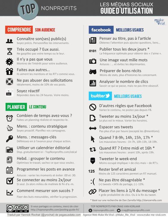 Le guide d'utilisation des médias sociaux résumé en une image.