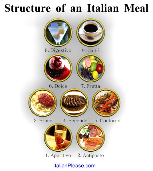 Italian meal. It can be up to 7 or 8 courses! In Italy, generally, courses are…