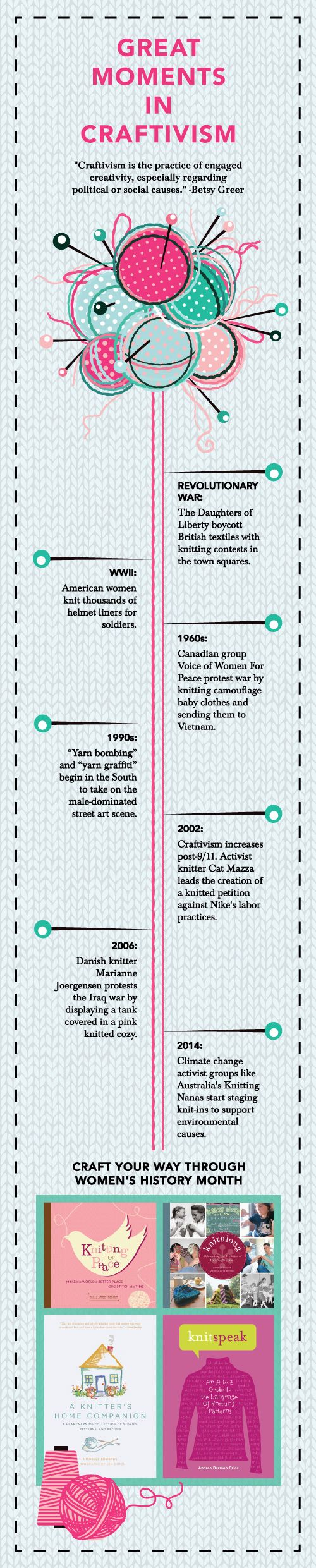 Knitting Infographic : A brief history of craftivism crafts timeline and world one