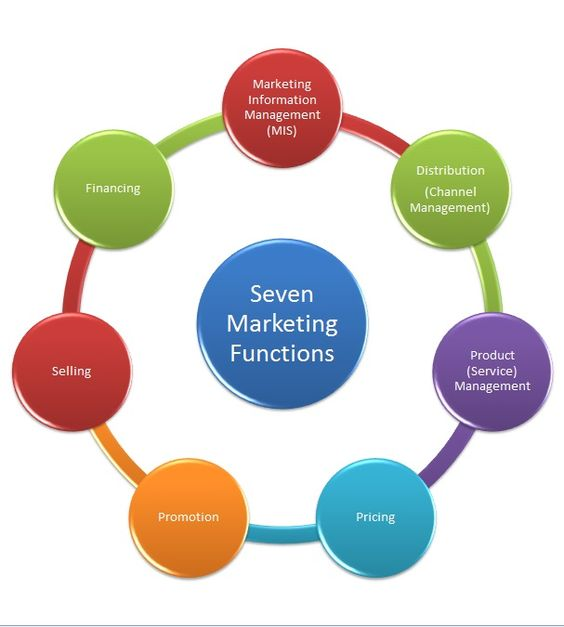 Seven basic elements of a business plan