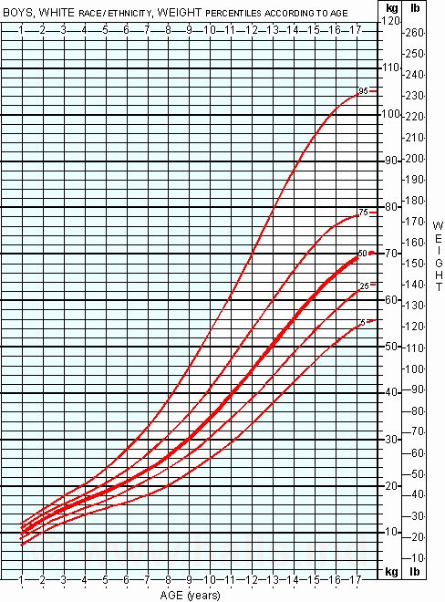 Boys Height Weight Chart Elegant Height And Weight Chart For Boys In 2020 Height To Weight Chart Weight Charts Chart