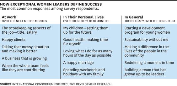 How Exceptional Women Define Success