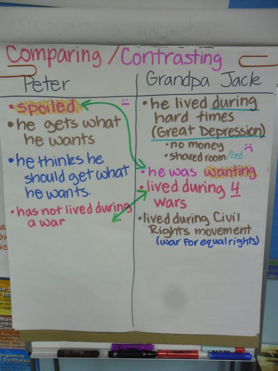 BLOG: WAR WITH GRANDPA- CHARTS AND CONNECTIONS Third grade teacher, Dawn Smith blogs about starting her second unit of study for the year, War with Grandpa (3.2). She shares pictures of all the charts they have created so far and discusses how these charts have helped her students with their writing. The charts have also helped her students with skills in other content areas, such as social studies.