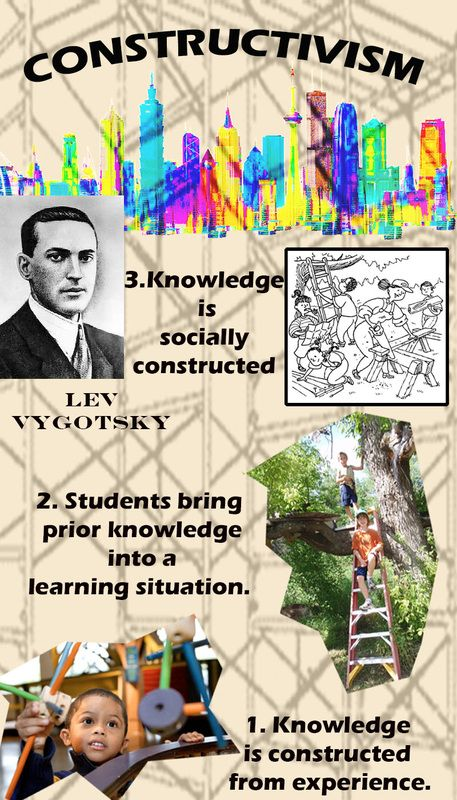 INFOGRAPHIC ON CONSTRUCTIVISM - From the Ground Up.