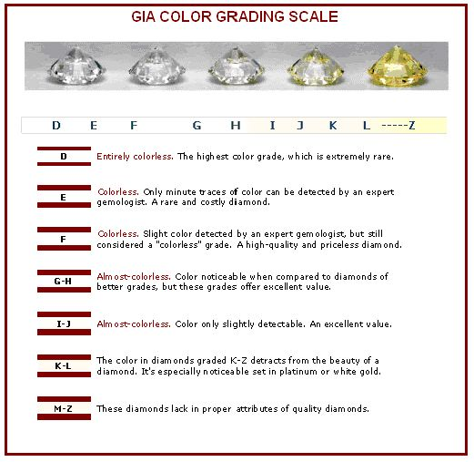 diamond gia color grading scale | All about Gemstone | Pinterest ...