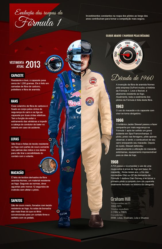 UOL Esporte - Evolução das roupas da F1 by karel tlach, via Behance