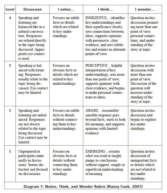 critical thinking writing rubric Critical thinking value rubric the value rubrics were developed by teams of  faculty experts representing colleges and universities across the united states.