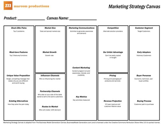 Marketing Strategy Canvas Marketing Template HttpWww