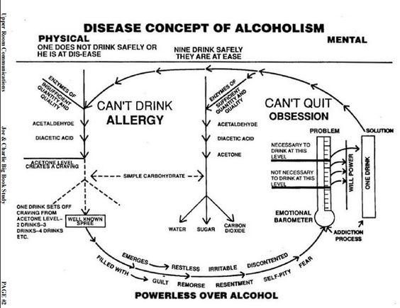 Bbsg2 Jpg 777 600 Pixels Big Book Of Alcoholics