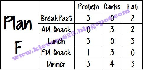 Learning to Love Me: P90X3 Meal Plan Examples