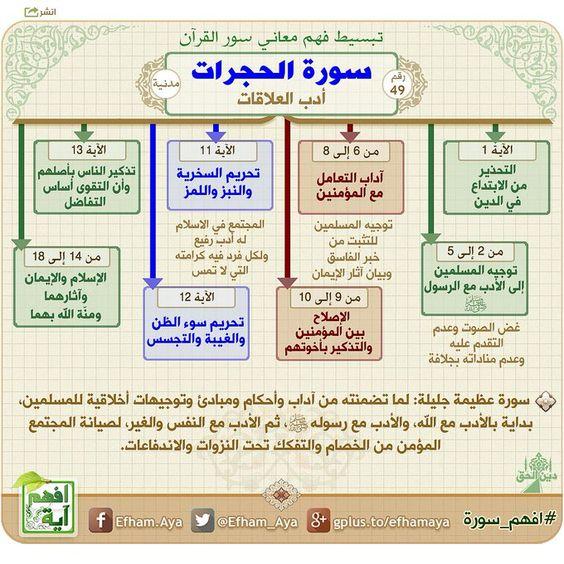 خرائط ذهنية لتبسيط فهم معاني سور القرآن الكريم 5bdab2f1b8b58eac0b3623e777d6b676