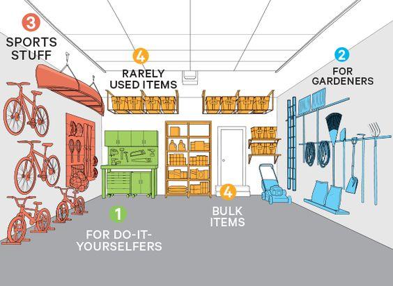 garage organisation areas