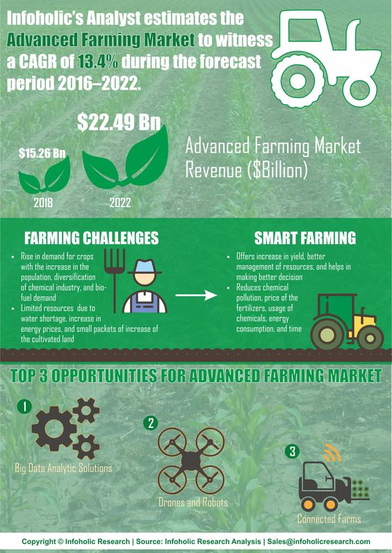 """The """"Advanced Farming"""" market report covers and analyses the farming market globally. Bringing out the complete key insights of the industry, the report aims to provide an opportunity for players to understand the latest trends, current market scenario, government initiative, and technologies related to the market. . Few players included in the report are Trimble Navigation, AGCO Corp., John Deere & Company, Raven Industries, and AgJunction Inc."""