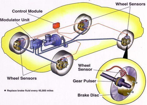 Anti Lock Braking System Abs Working And Diagnosis Of Abs Anti Lock Braking System Abs Brake System Car Brake System