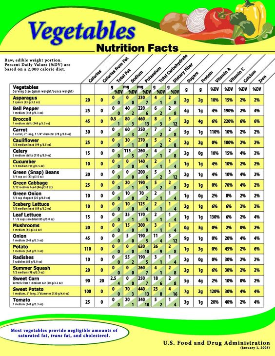 USDA Chart showing the nutritional value for a variety of raw vegetables.