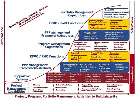 PPPM_maturity curvejpg (1343×983) Portfolio Management - project prioritization template