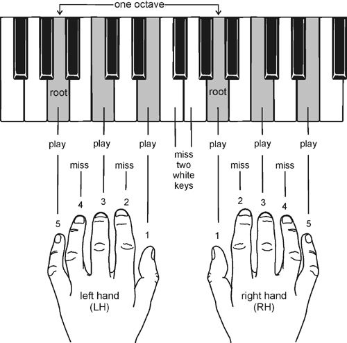 Piano piano chords playing : Piano : piano chords playing Piano Chords Playing along with Piano ...