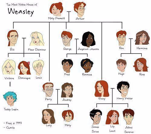 Pin By Alice Ankunding On My Saves Weasley Family Tree Harry Potter Family Tree Weasley Family