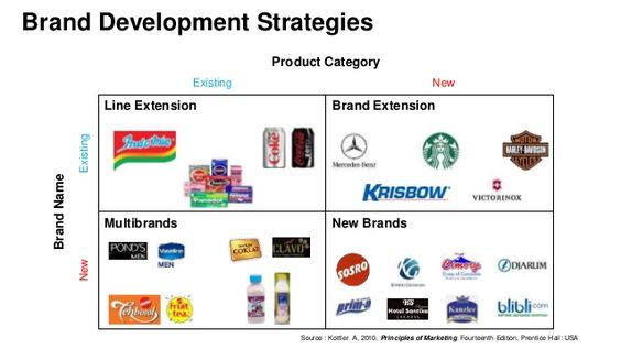 types of branding strategies