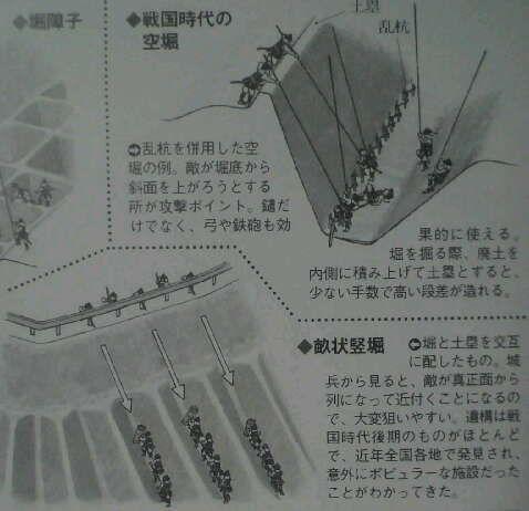 畝状竪堀群の画像 根多帖別冊 By えすくおやじ 砦 城 地図