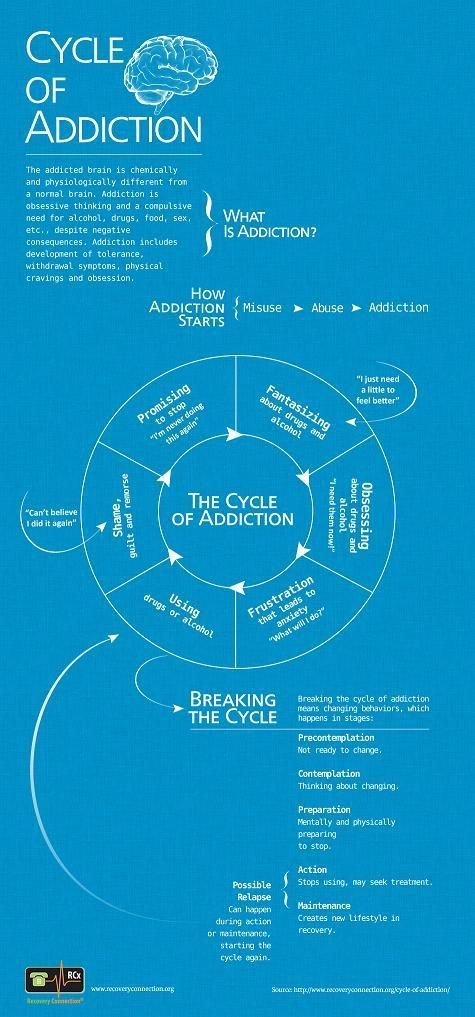 Psychology infographic and charts Cycle of Addiction | Visual.ly Infographic Description When it comes to addiction and relapse, there's more to it