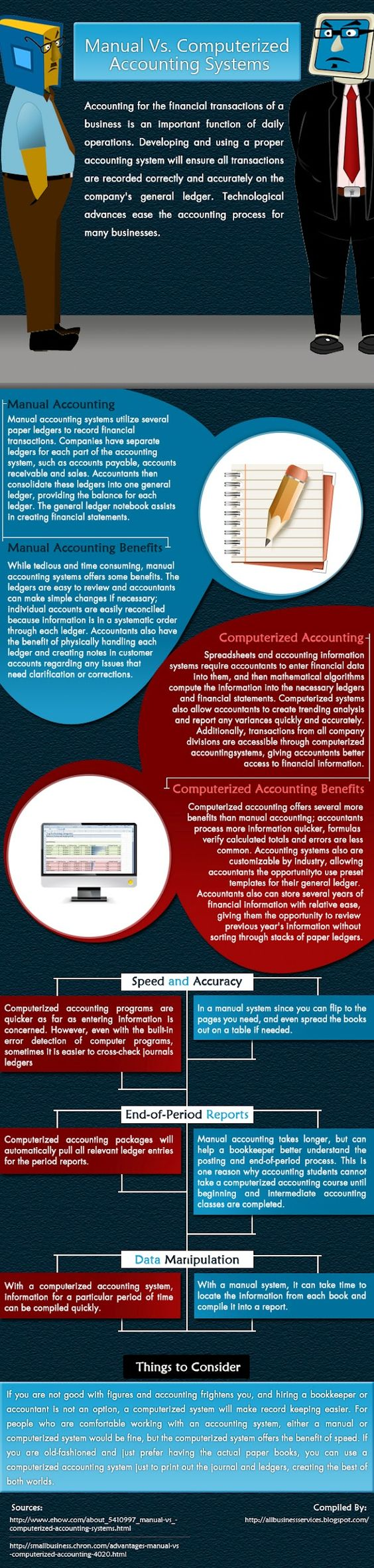 an analysis of the importance of computerised accounting information system Advantages of computerized accounting business owners need to look for every advantage when it comes to running a business most business owners are not accountants or bookkeepers by trade and find it challenging to do most accounting.