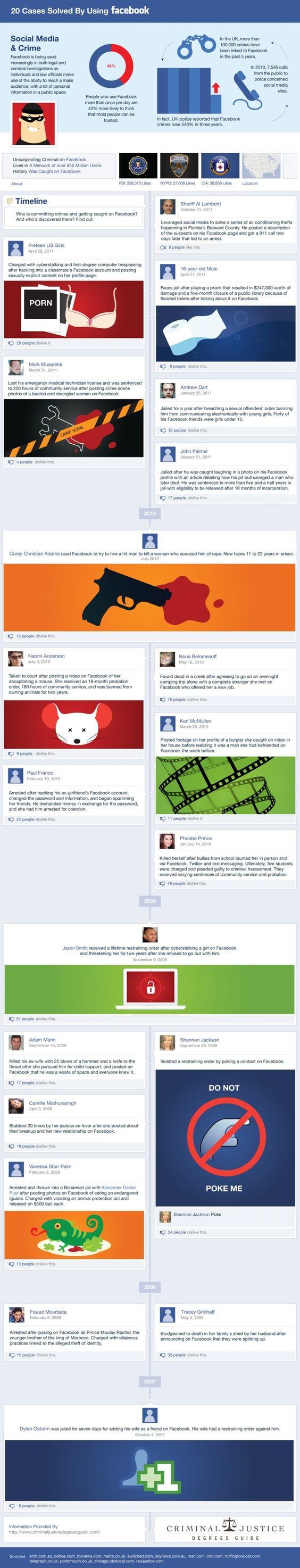 Infografías/Social Media. Casos resueltos en EE.UU con la ayuda de Facebook.: 20 Criminal, Social Network, Info Graphic, Facebook Crime, Website, 20 Crime, Facebook Infographic, Infamous Crime