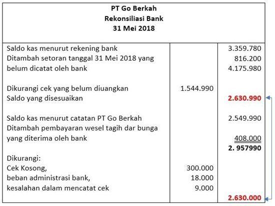 32++ Soal dan jawaban rekonsiliasi bank info