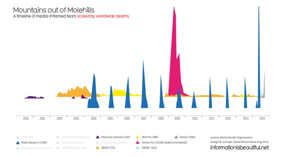 How David McCandless makes beautiful visualizations that go viral over and over - Vox